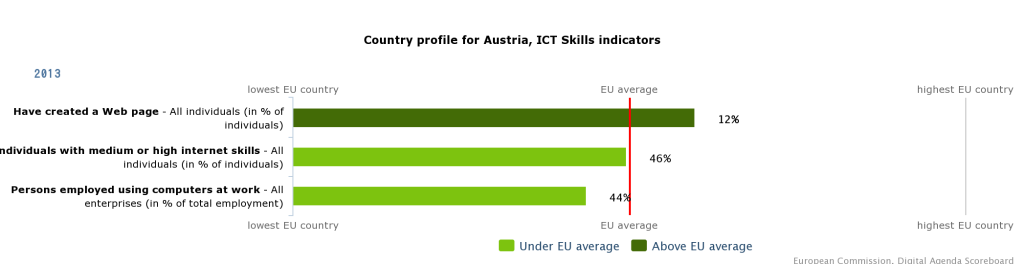 EU Digital Scoreboard Austria ICT Skills Indicators 2013