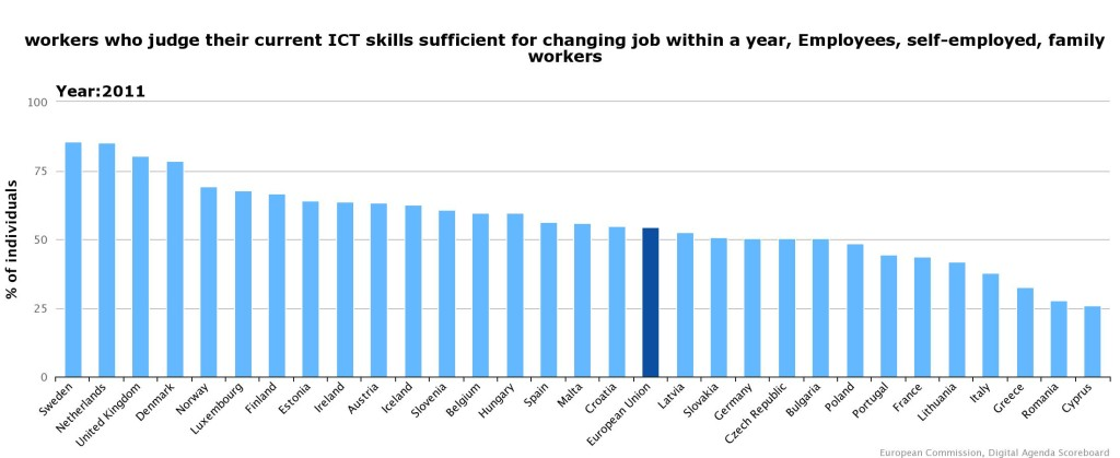EU Digital Agenda Scoreboard  Current ICT Skills 2011
