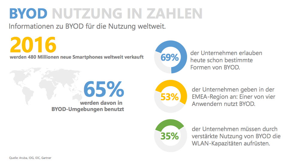 "BYOD Weltweite Nutzung. Quelle: Foliensatz: Dell ""Bring Your Own Device und Virtual Desktop Infrastructure"""
