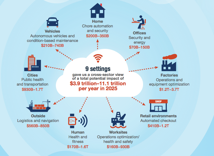 "Quelle: McKinsey ""The Internet of Things: Mapping the value beyond the hype"" (pdf) (s. 9)"